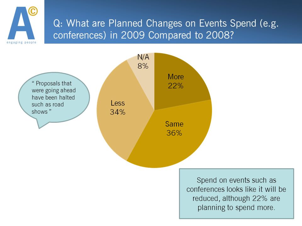 Q: What are Planned Changes on Events Spend (e.g. conferences) in 2009 Compared to