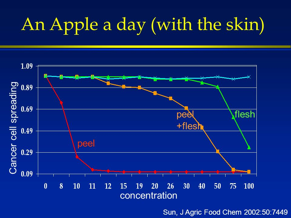 An Apple a day (with the skin) peel +flesh flesh concentration Cancer cell spreading Sun, J Agric Food Chem 2002:50:7449