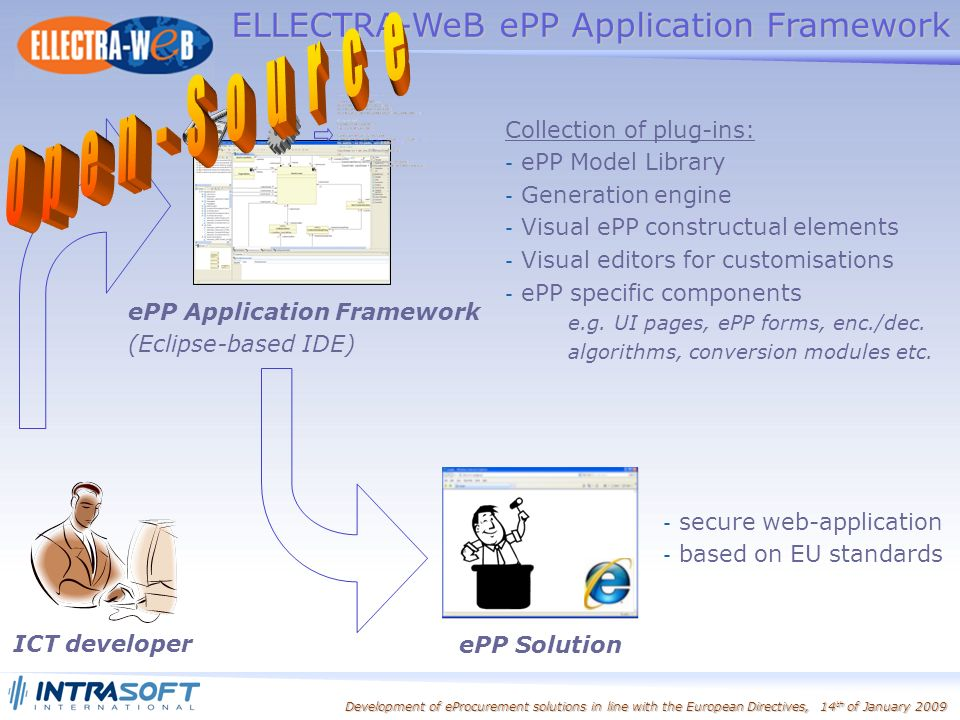 Development of eProcurement solutions in line with the European Directives, 14 th of January 2009 ELLECTRA-WeB ePP Application Framework Collection of plug-ins: - ePP Model Library - Generation engine - Visual ePP constructual elements - Visual editors for customisations - ePP specific components e.g.