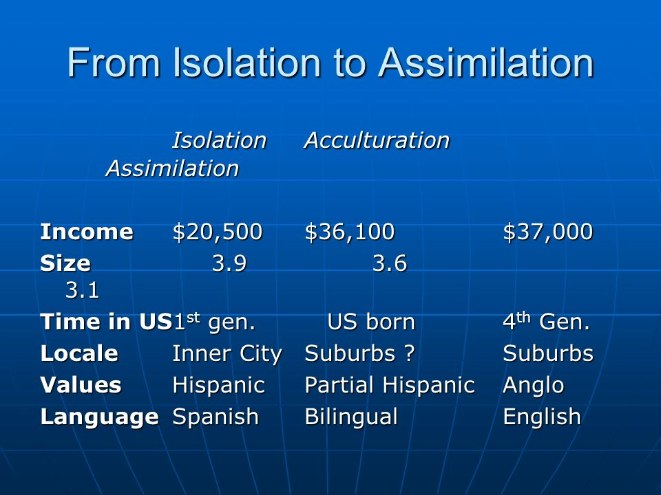 From Isolation to Assimilation IsolationAcculturation Assimilation Income$20,500 $36,100$37,000 Size Time in US1 st gen.