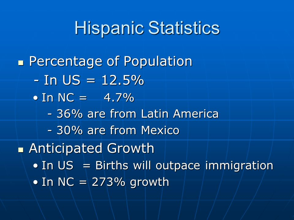 Hispanic Statistics Percentage of Population Percentage of Population - In US = 12.5% - In US = 12.5% In NC = 4.7%In NC = 4.7% - 36% are from Latin America - 30% are from Mexico Anticipated Growth Anticipated Growth In US = Births will outpace immigrationIn US = Births will outpace immigration In NC = 273% growthIn NC = 273% growth