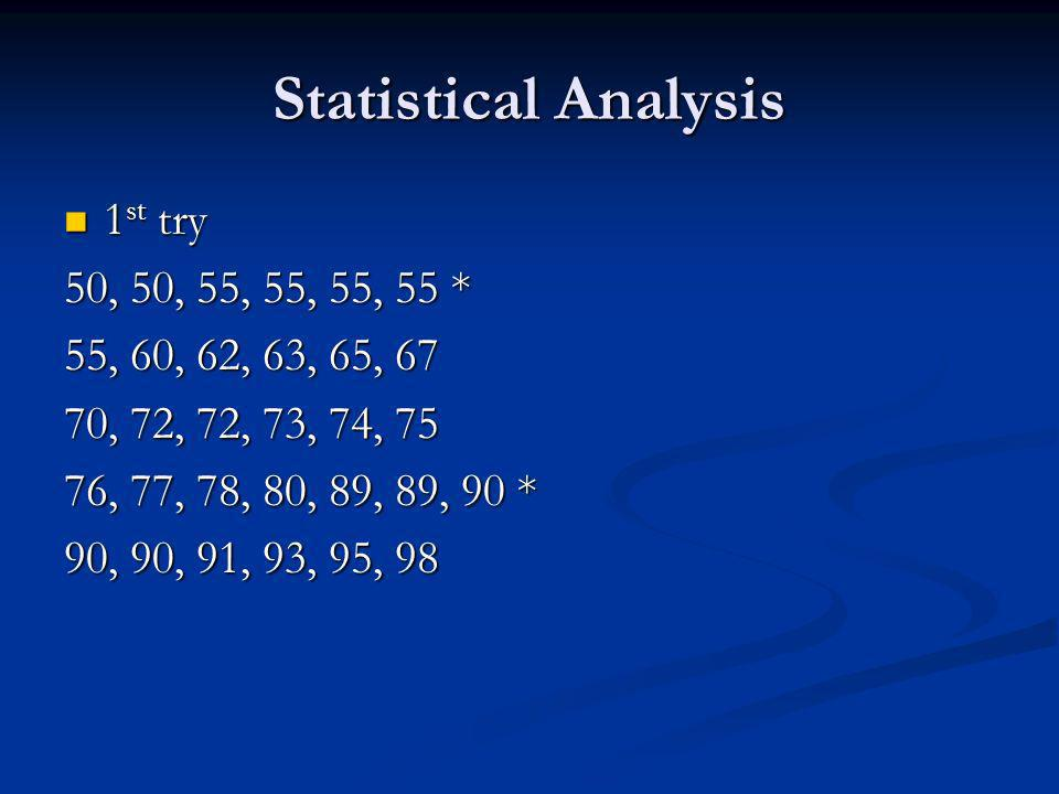 Statistical Analysis 1 st try 1 st try 50, 50, 55, 55, 55, 55 * 55, 60, 62, 63, 65, 67 70, 72, 72, 73, 74, 75 76, 77, 78, 80, 89, 89, 90 * 90, 90, 91, 93, 95, 98
