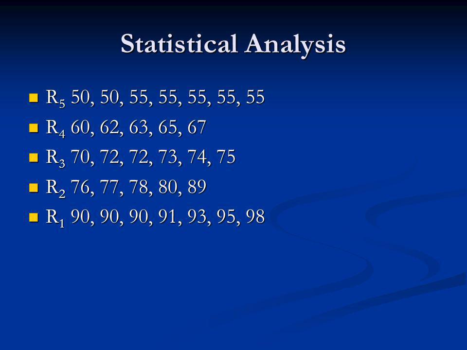 Statistical Analysis R 5 50, 50, 55, 55, 55, 55, 55 R 5 50, 50, 55, 55, 55, 55, 55 R 4 60, 62, 63, 65, 67 R 4 60, 62, 63, 65, 67 R 3 70, 72, 72, 73, 74, 75 R 3 70, 72, 72, 73, 74, 75 R 2 76, 77, 78, 80, 89 R 2 76, 77, 78, 80, 89 R 1 90, 90, 90, 91, 93, 95, 98 R 1 90, 90, 90, 91, 93, 95, 98