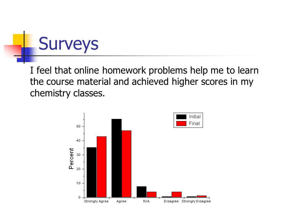 Surveys I feel that online homework problems help me to learn the course material and achieved higher scores in my chemistry classes.