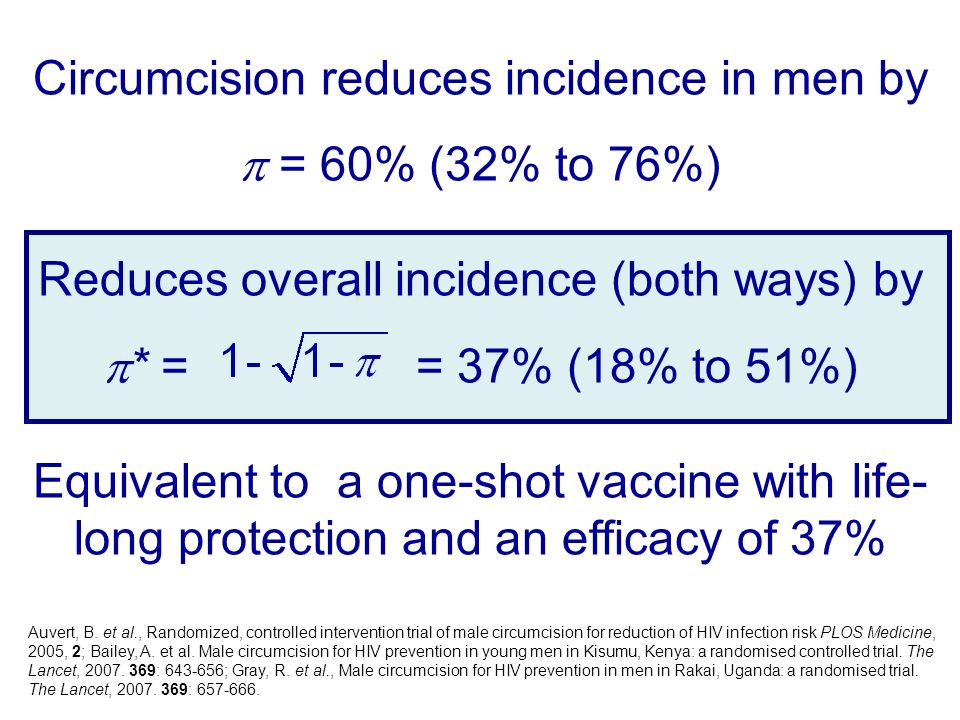 Circumcision reduces incidence in men by = 60% (32% to 76%) Reduces overall incidence (both ways) by * = = 37% (18% to 51%) Equivalent to a one-shot vaccine with life- long protection and an efficacy of 37% Auvert, B.