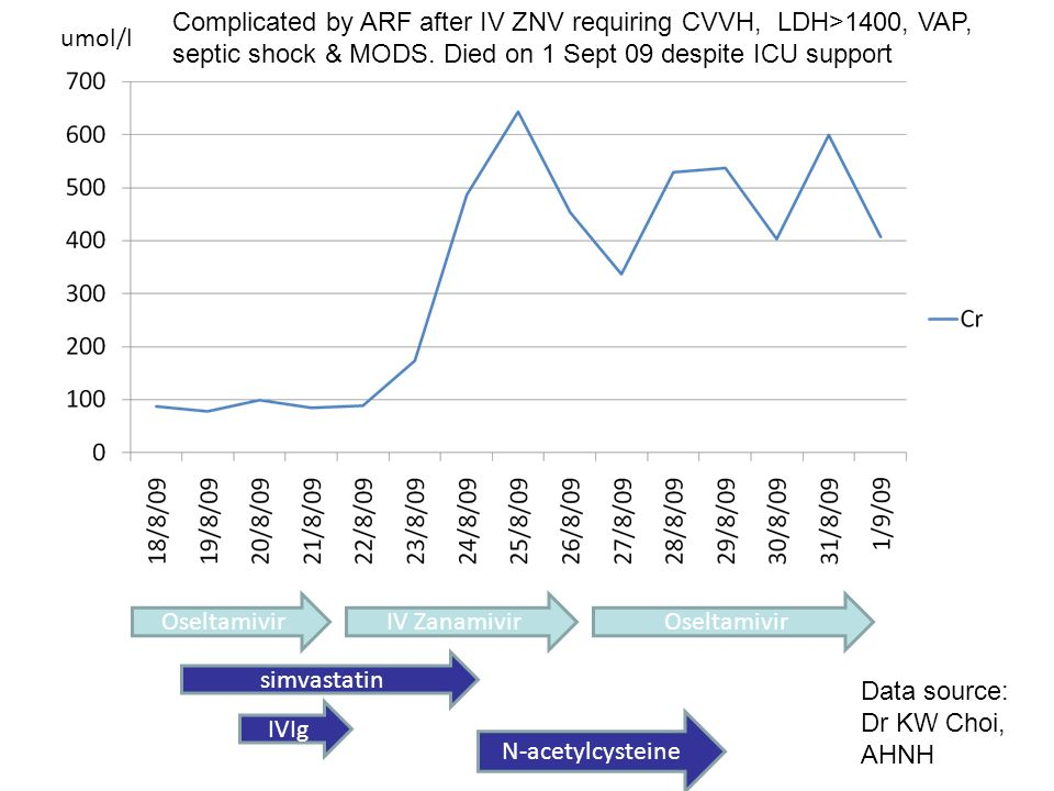 Oseltamivir IV Zanamivir simvastatin IVIg N-acetylcysteine umol/l Complicated by ARF after IV ZNV requiring CVVH, LDH>1400, VAP, septic shock & MODS.