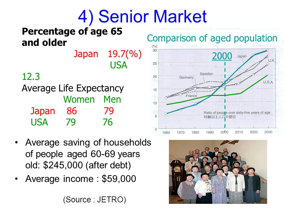 15 4) Senior Market Average saving of households of people aged years old: $245,000 (after debt) Average income : $59,000 Comparison of aged population Percentage of age 65 and older Japan 19.7(%) USA 12.3 Average Life Expectancy Women Men Japan USA (Source : JETRO)