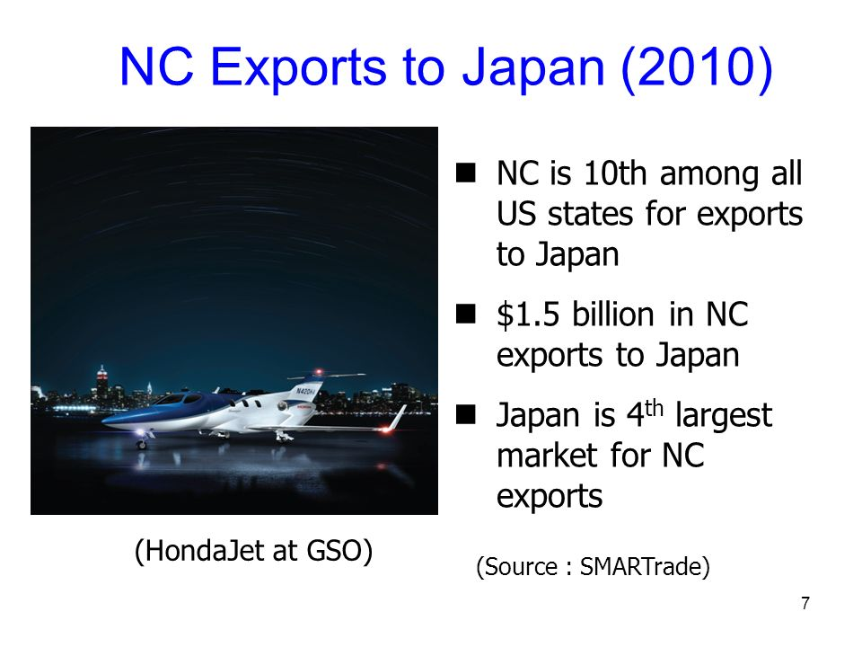 7 NC Exports to Japan (2010) NC is 10th among all US states for exports to Japan $1.5 billion in NC exports to Japan Japan is 4 th largest market for NC exports (HondaJet at GSO) (Source : SMARTrade)
