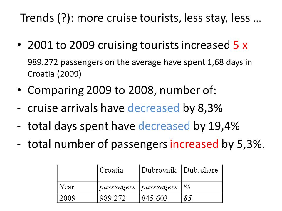 Trends ( ): more cruise tourists, less stay, less … 2001 to 2009 cruising tourists increased 5 x 989.272 passengers on the average have spent 1,68 days in Croatia (2009) Comparing 2009 to 2008, number of: -cruise arrivals have decreased by 8,3% -total days spent have decreased by 19,4% -total number of passengers increased by 5,3%.