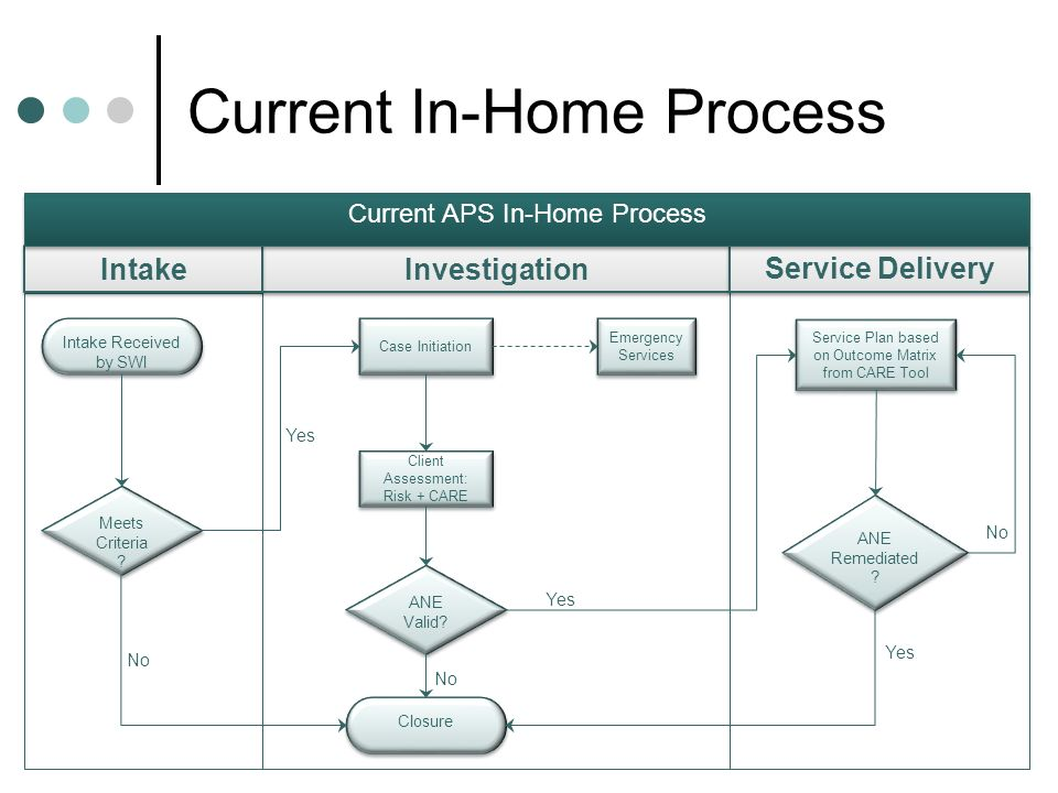 Current In-Home Process Intake Received by SWI Meets Criteria .