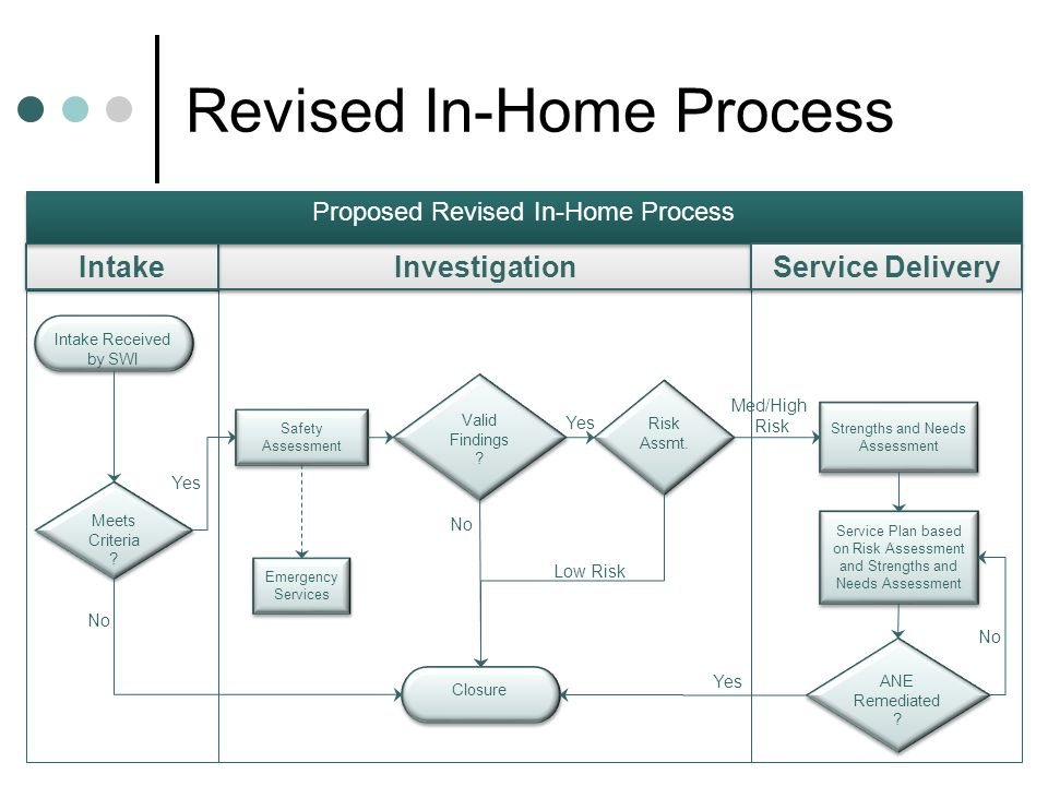 Revised In-Home Process Intake Received by SWI Meets Criteria .