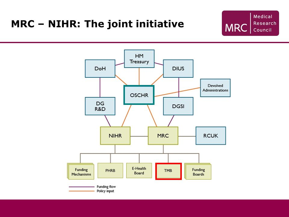 MRC – NIHR: The joint initiative