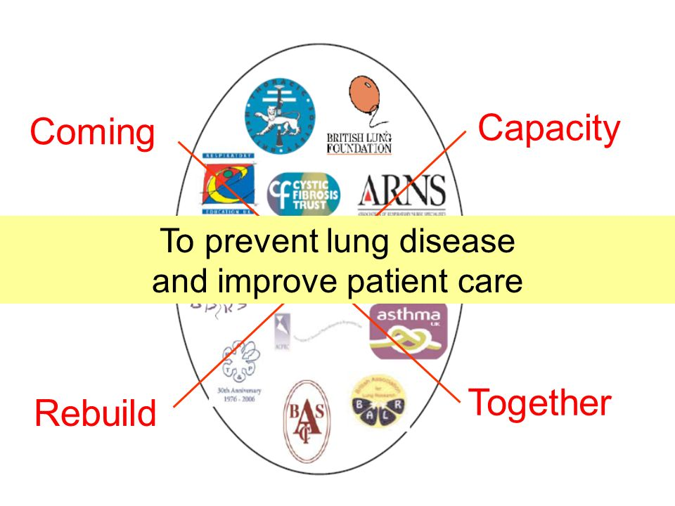 Coming Together Rebuild Capacity Engage Strengthen To prevent lung disease and improve patient care