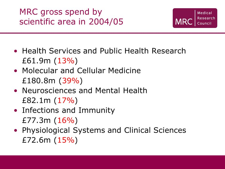 MRC gross spend by scientific area in 2004/05 Health Services and Public Health Research £61.9m (13%) Molecular and Cellular Medicine £180.8m (39%) Neurosciences and Mental Health £82.1m (17%) Infections and Immunity £77.3m (16%) Physiological Systems and Clinical Sciences £72.6m (15%)