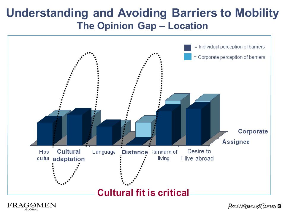 = Individual perception of barriers = Corporate perception of barriers Cultural fit is critical Distance Desire to live abroad Corporate Cultural adaptation Understanding and Avoiding Barriers to Mobility The Opinion Gap – Location Cultural adaptation Distance