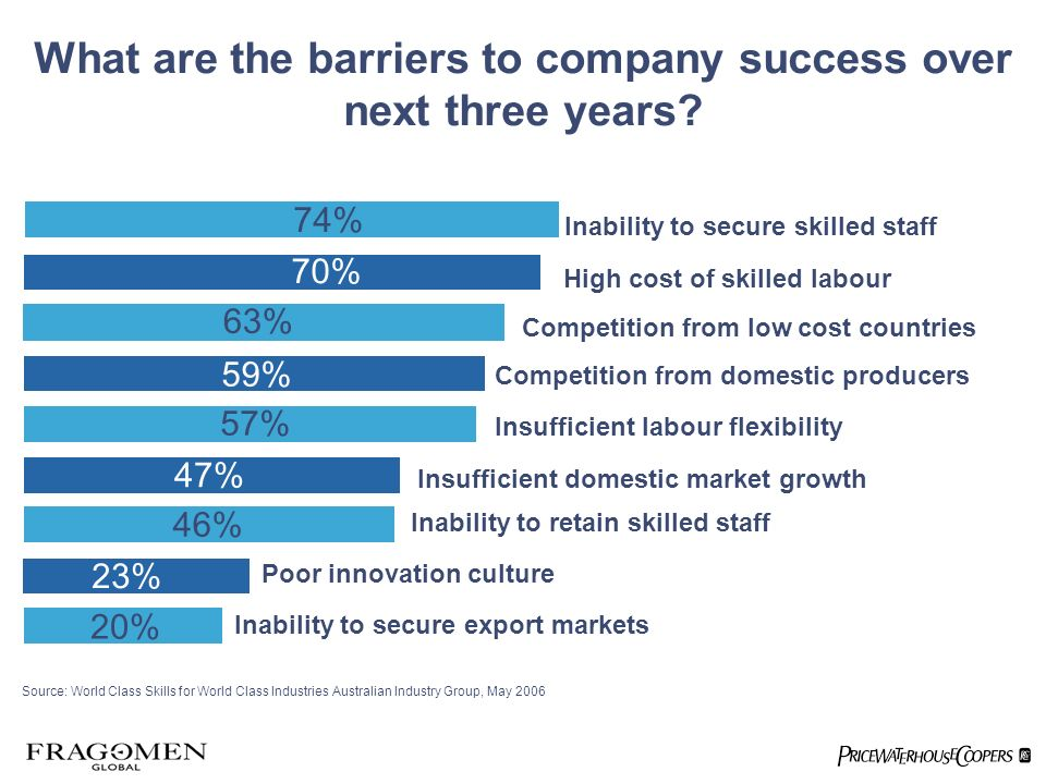 74% Inability to secure skilled staff Competition from low cost countries Insufficient labour flexibility Poor innovation culture 74% Inability to secure export markets High cost of skilled labour 70% 63% 59% 57% 47% 46% 23% 20% Inability to retain skilled staff Insufficient domestic market growth Competition from domestic producers Source: World Class Skills for World Class Industries Australian Industry Group, May 2006