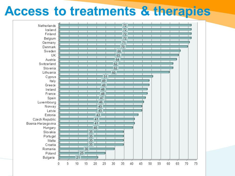 Access to treatments & therapies
