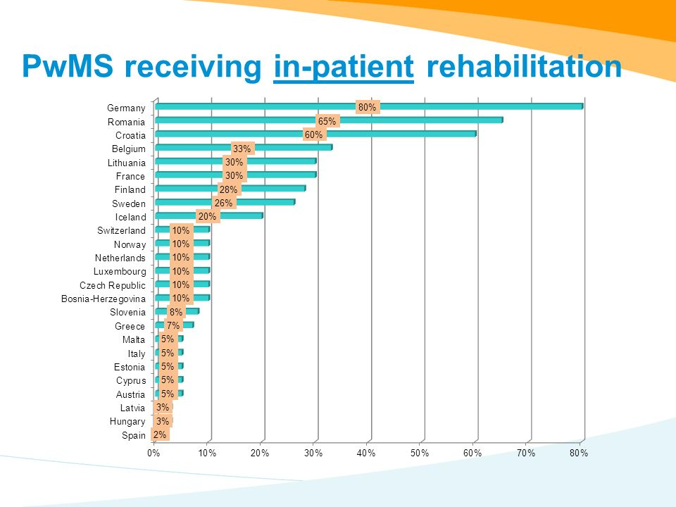 PwMS receiving in-patient rehabilitation