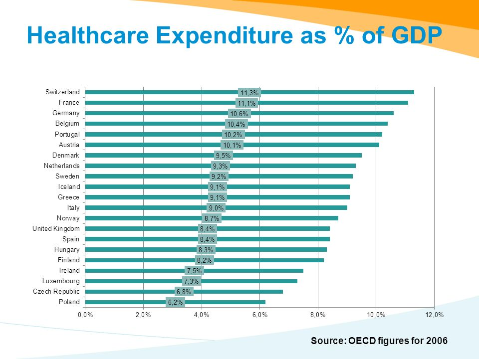 Healthcare Expenditure as % of GDP Source: OECD figures for 2006