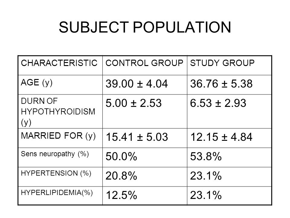 SUBJECT POPULATION CHARACTERISTICCONTROL GROUPSTUDY GROUP AGE (y) ± ± 5.38 DURN OF HYPOTHYROIDISM (y) 5.00 ± ± 2.93 MARRIED FOR (y) ± ± 4.84 Sens neuropathy (%) 50.0%53.8% HYPERTENSION (%) 20.8%23.1% HYPERLIPIDEMIA(%) 12.5%23.1%