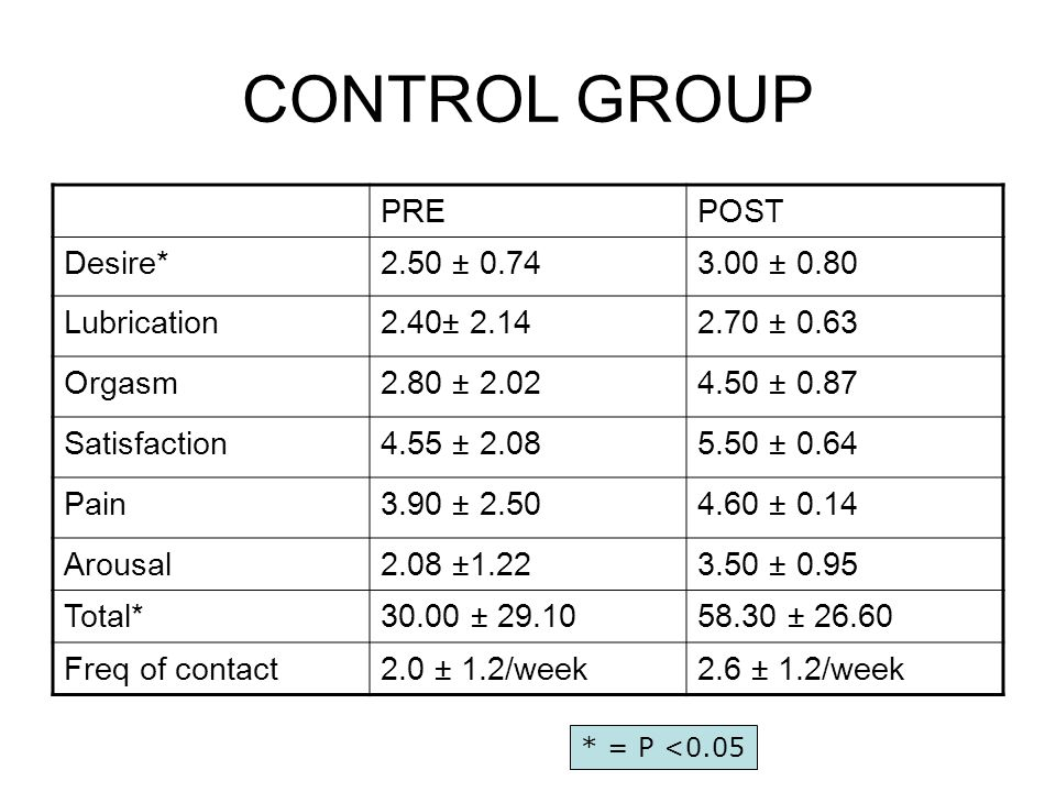 CONTROL GROUP PREPOST Desire*2.50 ± ± 0.80 Lubrication2.40± ± 0.63 Orgasm2.80 ± ± 0.87 Satisfaction4.55 ± ± 0.64 Pain3.90 ± ± 0.14 Arousal2.08 ± ± 0.95 Total*30.00 ± ± Freq of contact2.0 ± 1.2/week2.6 ± 1.2/week * = P <0.05