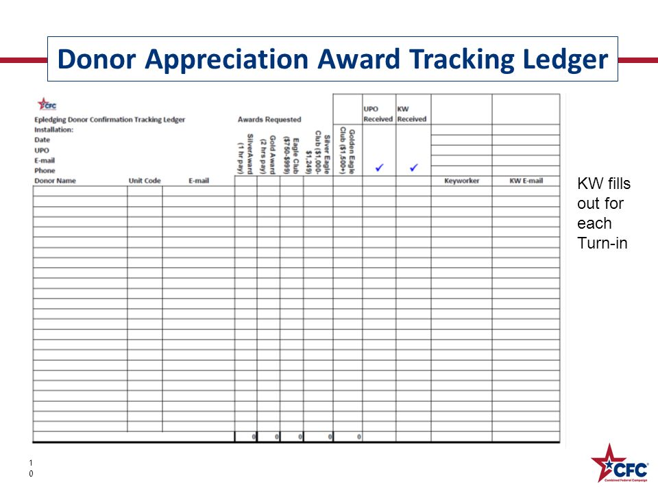 Donor Appreciation Award Tracking Ledger 10 KW fills out for each Turn-in