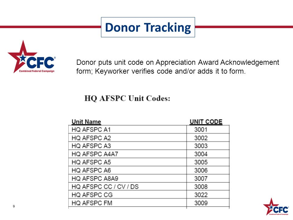 Donor Tracking 9 Donor puts unit code on Appreciation Award Acknowledgement form; Keyworker verifies code and/or adds it to form.