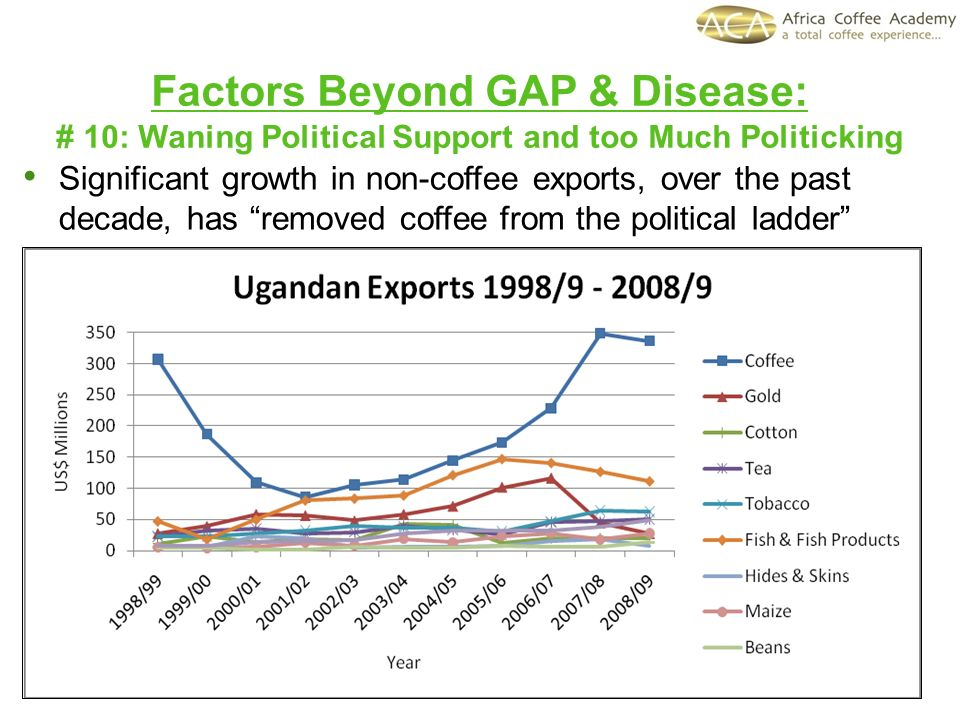 Factors Beyond GAP & Disease: # 10: Waning Political Support and too Much Politicking Significant growth in non-coffee exports, over the past decade, has removed coffee from the political ladder