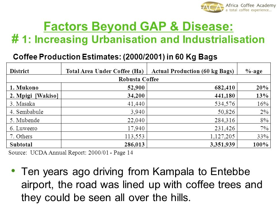 Factors Beyond GAP & Disease: # 1: Increasing Urbanisation and Industrialisation Ten years ago driving from Kampala to Entebbe airport, the road was lined up with coffee trees and they could be seen all over the hills.