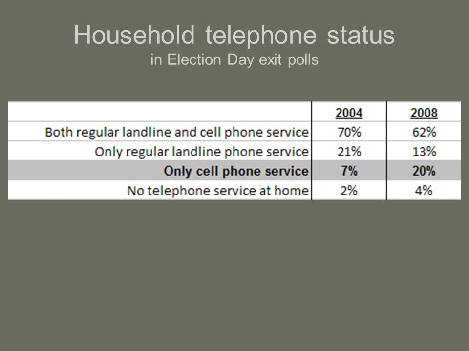 Household telephone status in Election Day exit polls