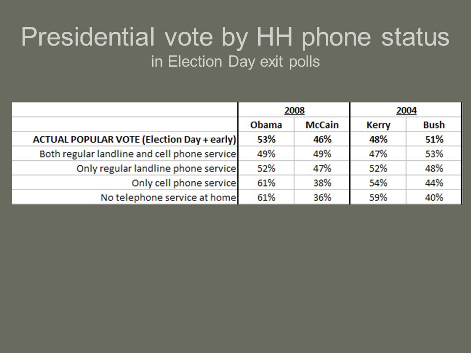 Presidential vote by HH phone status in Election Day exit polls