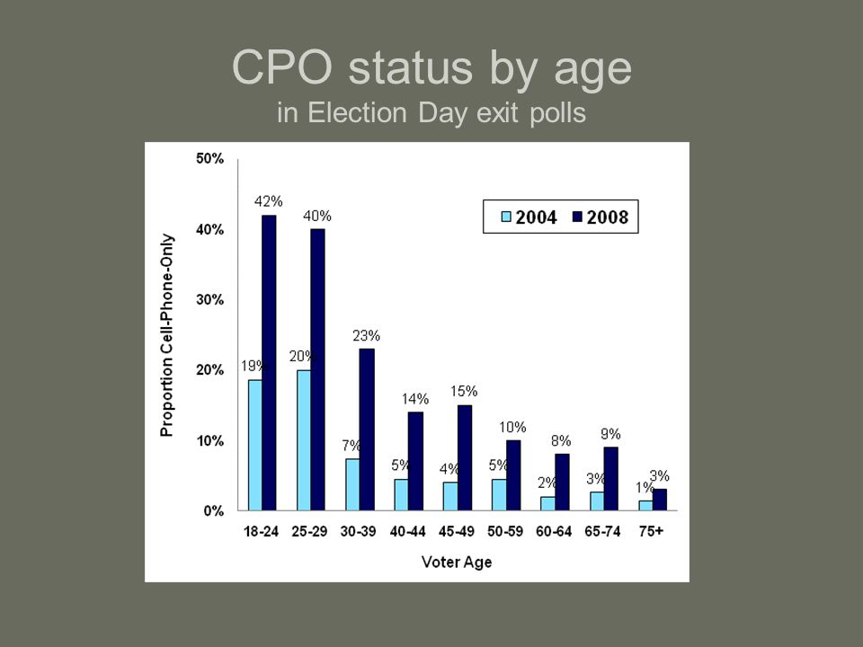 CPO status by age in Election Day exit polls