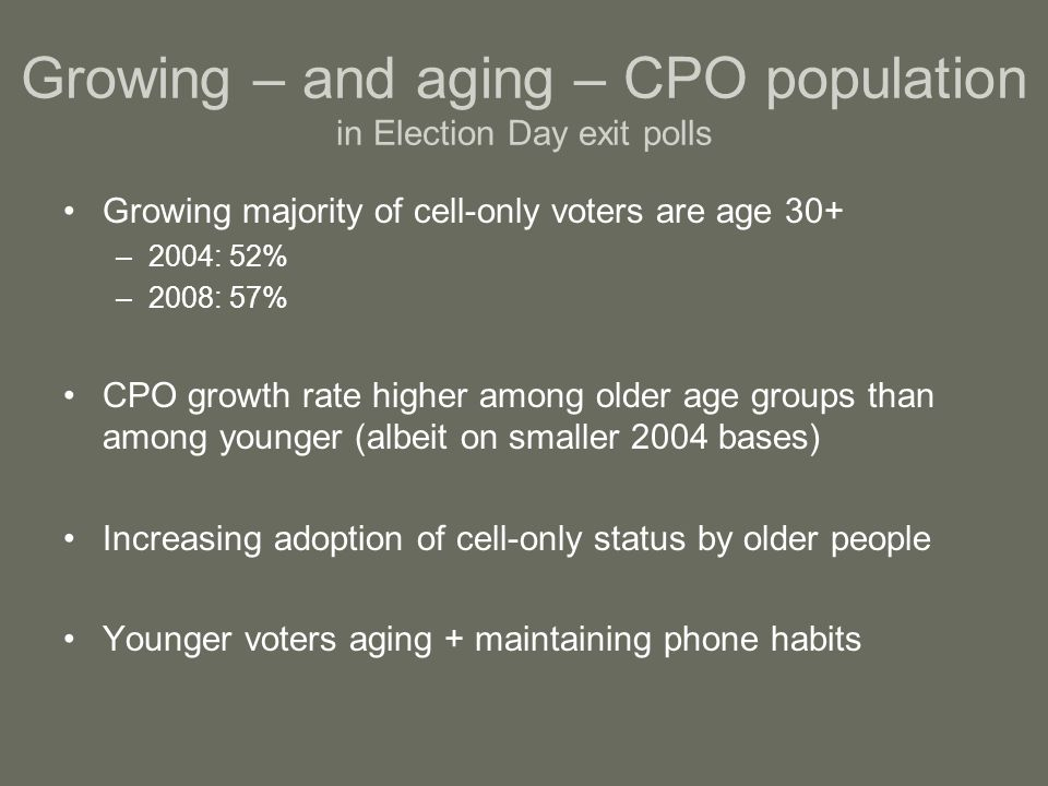 Growing – and aging – CPO population in Election Day exit polls Growing majority of cell-only voters are age 30+ –2004: 52% –2008: 57% CPO growth rate higher among older age groups than among younger (albeit on smaller 2004 bases) Increasing adoption of cell-only status by older people Younger voters aging + maintaining phone habits