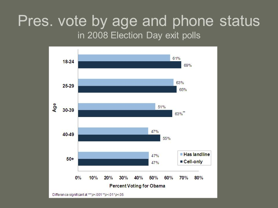 Pres. vote by age and phone status in 2008 Election Day exit polls