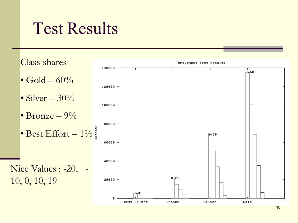 10 Test Results Class shares Gold – 60% Silver – 30% Bronze – 9% Best Effort – 1% Nice Values : -20, - 10, 0, 10, 19