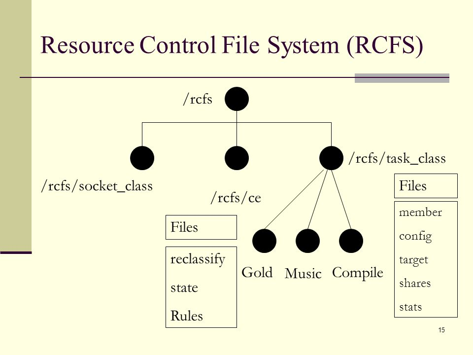 15 Resource Control File System (RCFS) /rcfs /rcfs/task_class /rcfs/socket_class /rcfs/ce Files member config target shares stats Files reclassify state Rules Gold Music Compile