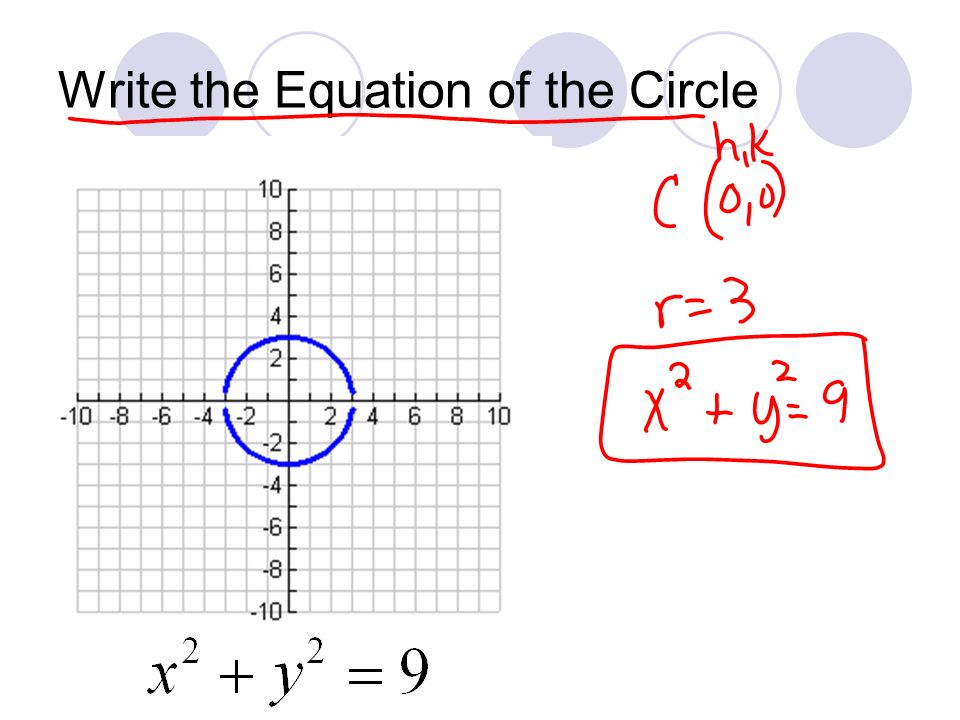 Write the Equation of the Circle