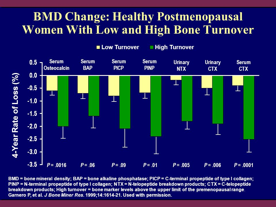 4-Year Rate of Loss (%) BMD Change: Healthy Postmenopausal Women With Low and High Bone Turnover BMD = bone mineral density; BAP = bone alkaline phosphatase; PICP = C-terminal propeptide of type I collagen; PINP = N-terminal propeptide of type I collagen; NTX = N-telopeptide breakdown products; CTX = C-telopeptide breakdown products; High turnover = bone marker levels above the upper limit of the premenopausal range.