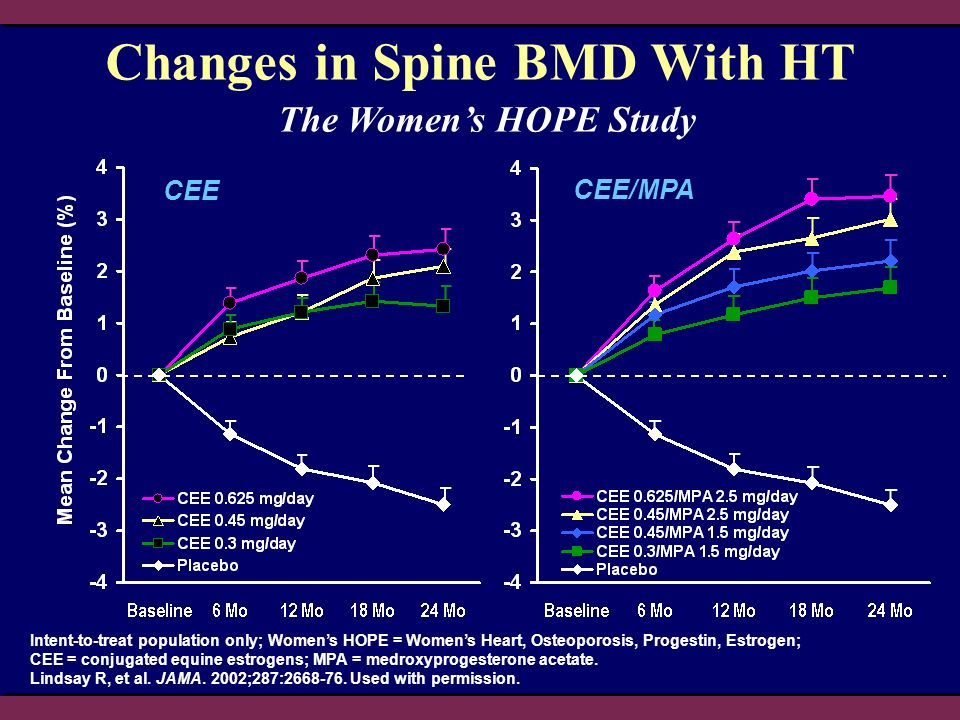 CEE CEE/MPA Changes in Spine BMD With HT Intent-to-treat population only; Womens HOPE = Womens Heart, Osteoporosis, Progestin, Estrogen; CEE = conjugated equine estrogens; MPA = medroxyprogesterone acetate.