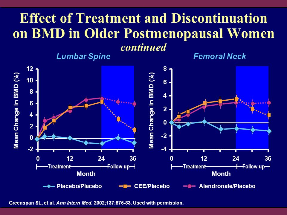 Effect of Treatment and Discontinuation on BMD in Older Postmenopausal Women continued Mean Change in BMD (%) Greenspan SL, et al.