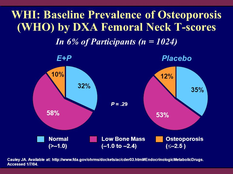 WHI: Baseline Prevalence of Osteoporosis (WHO) by DXA Femoral Neck T-scores Normal (>–1.0) Low Bone Mass (–1.0 to –2.4) E+PPlacebo P =.29 Cauley JA.