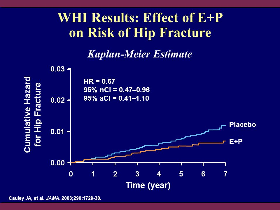 WHI Results: Effect of E+P on Risk of Hip Fracture Kaplan-Meier Estimate Time (year) Cumulative Hazard for Hip Fracture HR = 0.67 95% nCl = 0.47–0.96 95% aCI = 0.41–1.10 Placebo E+P Cauley JA, et al.
