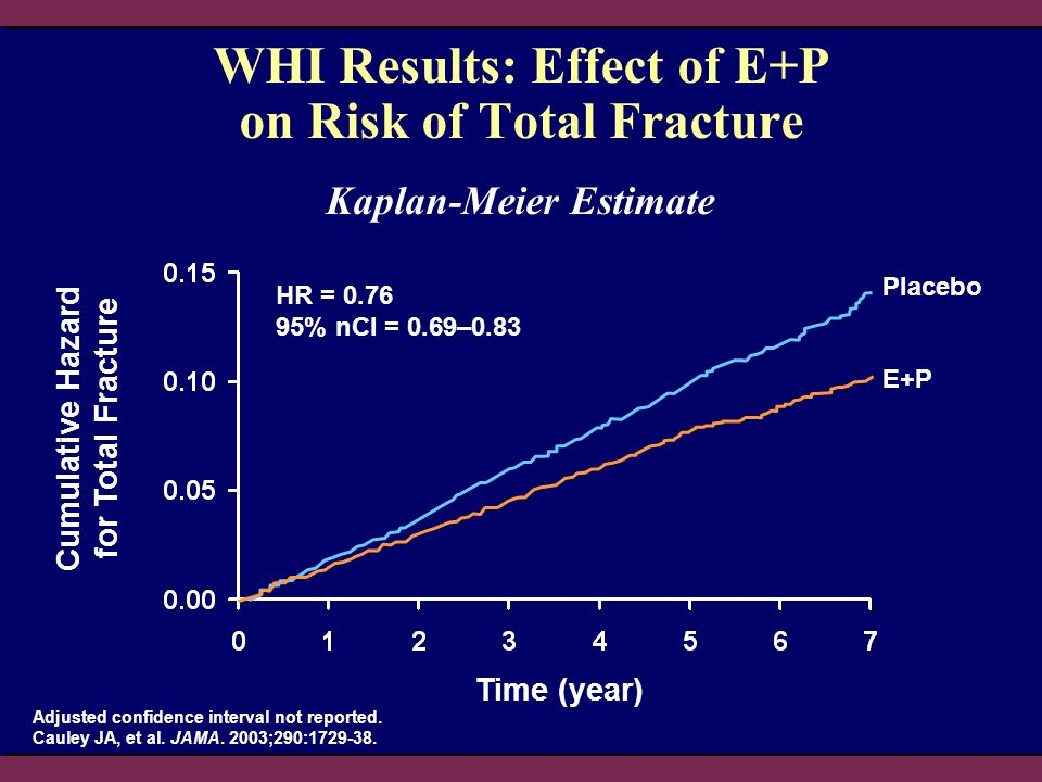 Cumulative Hazard for Total Fracture Time (year) WHI Results: Effect of E+P on Risk of Total Fracture Adjusted confidence interval not reported.