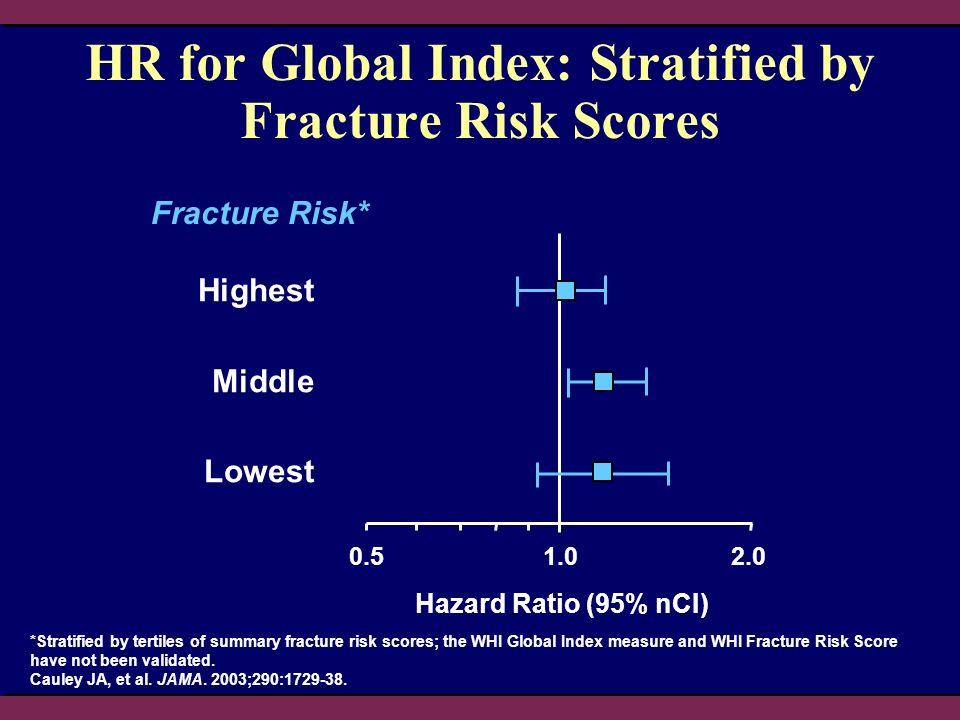 HR for Global Index: Stratified by Fracture Risk Scores Highest Middle Lowest Hazard Ratio (95% nCI) Fracture Risk* 0.51.02.0 *Stratified by tertiles of summary fracture risk scores; the WHI Global Index measure and WHI Fracture Risk Score have not been validated.