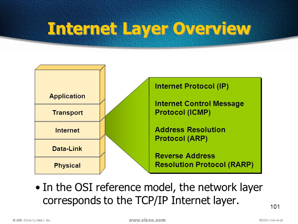 101 Internet Layer Overview In the OSI reference model, the network layer corresponds to the TCP/IP Internet layer.