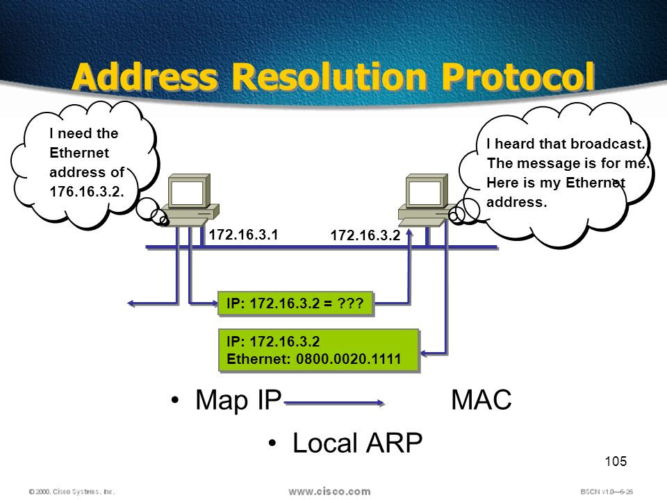 105 Address Resolution Protocol Map IP MAC Local ARP 172.16.3.1 IP: 172.16.3.2 Ethernet: 0800.0020.1111 IP: 172.16.3.2 Ethernet: 0800.0020.1111 172.16.3.2 IP: 172.16.3.2 = .