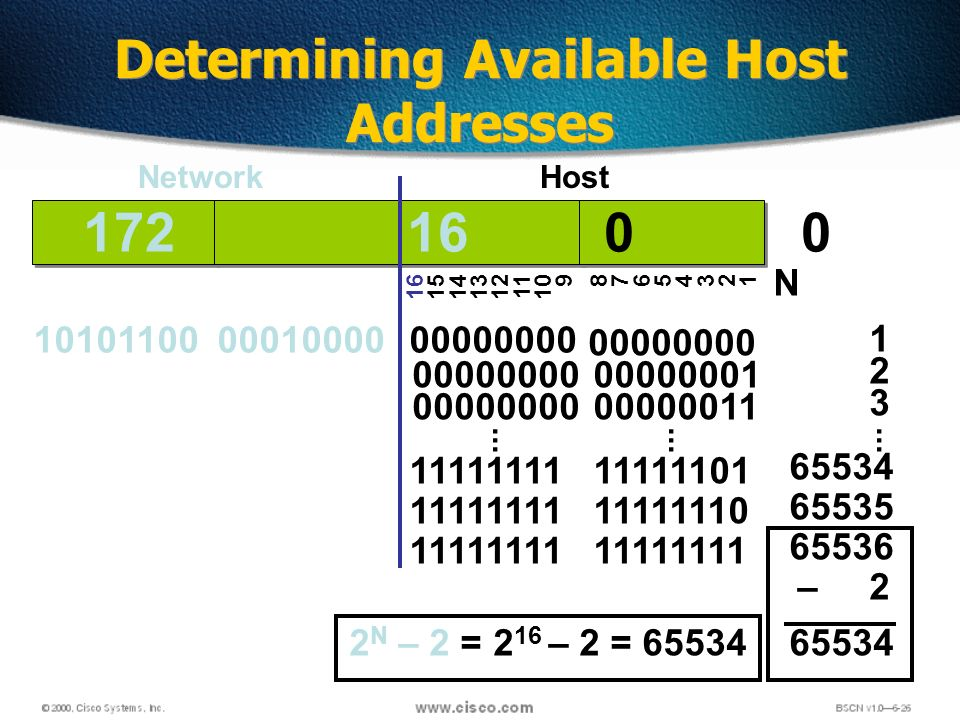 132 11111111 Determining Available Host Addresses 172 16 0 0 10101100 00010000 00000000 16 15 14 13 12 11 10 9 8765432187654321 NetworkHost 00000000 00000001 11111111 11111110...