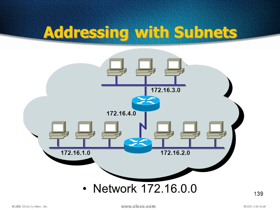 139 Network 172.16.0.0 Addressing with Subnets 172.16.1.0172.16.2.0 172.16.3.0 172.16.4.0