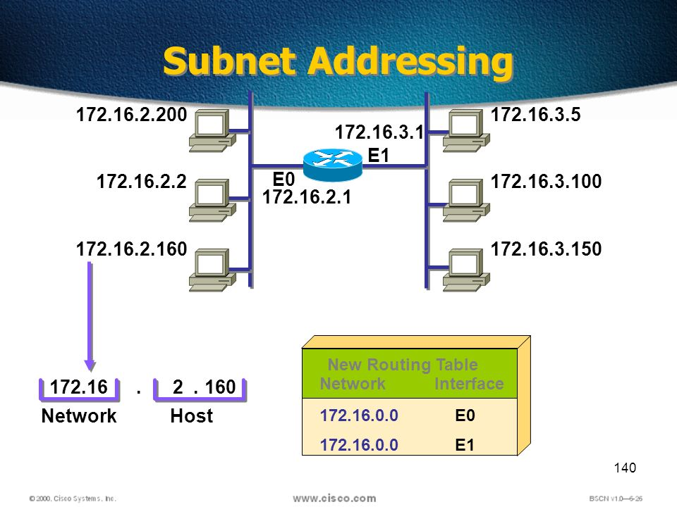 140 Subnet Addressing 172.16.2.200 172.16.2.2 172.16.2.160 172.16.2.1 172.16.3.5 172.16.3.100 172.16.3.150 E0 172.16 Network Interface 172.16.0.0 E0 E1 New Routing Table 2160 Host..