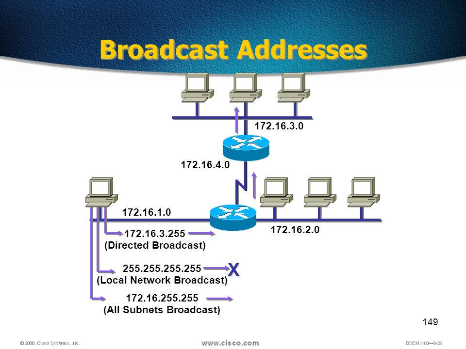 149 Broadcast Addresses 172.16.1.0 172.16.2.0 172.16.3.0 172.16.4.0 172.16.3.255 (Directed Broadcast) 255.255.255.255 (Local Network Broadcast) X 172.16.255.255 (All Subnets Broadcast)